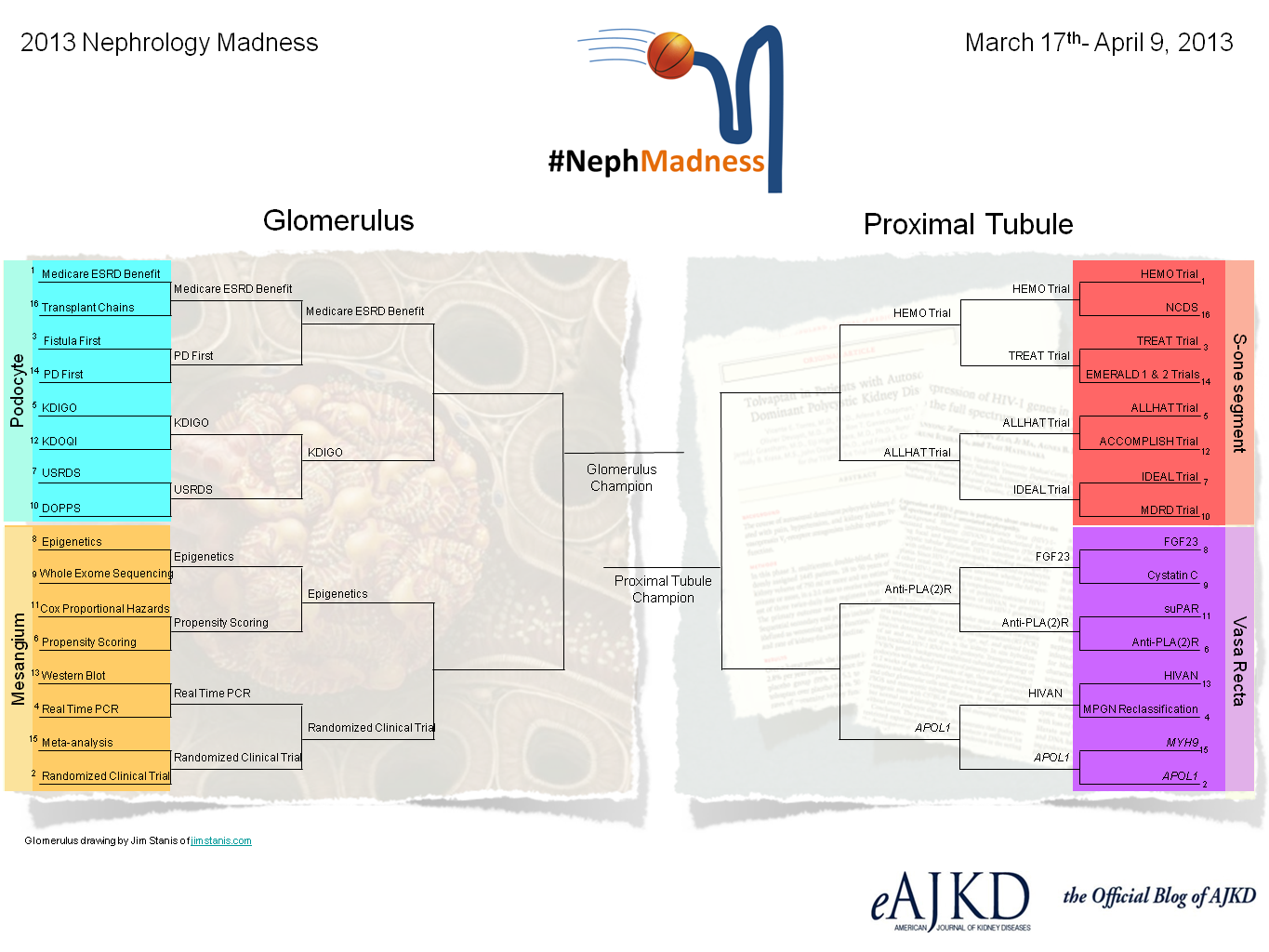 nephmadness brackets sweet 16 -slide 1