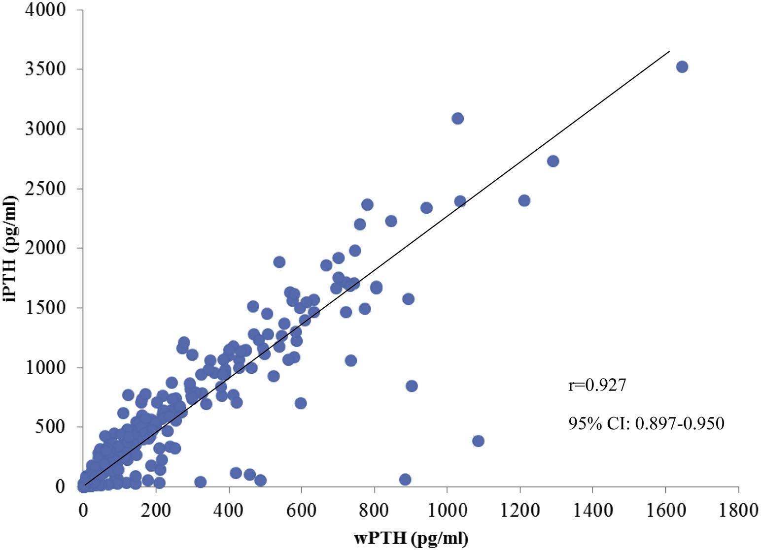 Fig 2 from Sprague et al AJKD, © National Kidney Foundation.