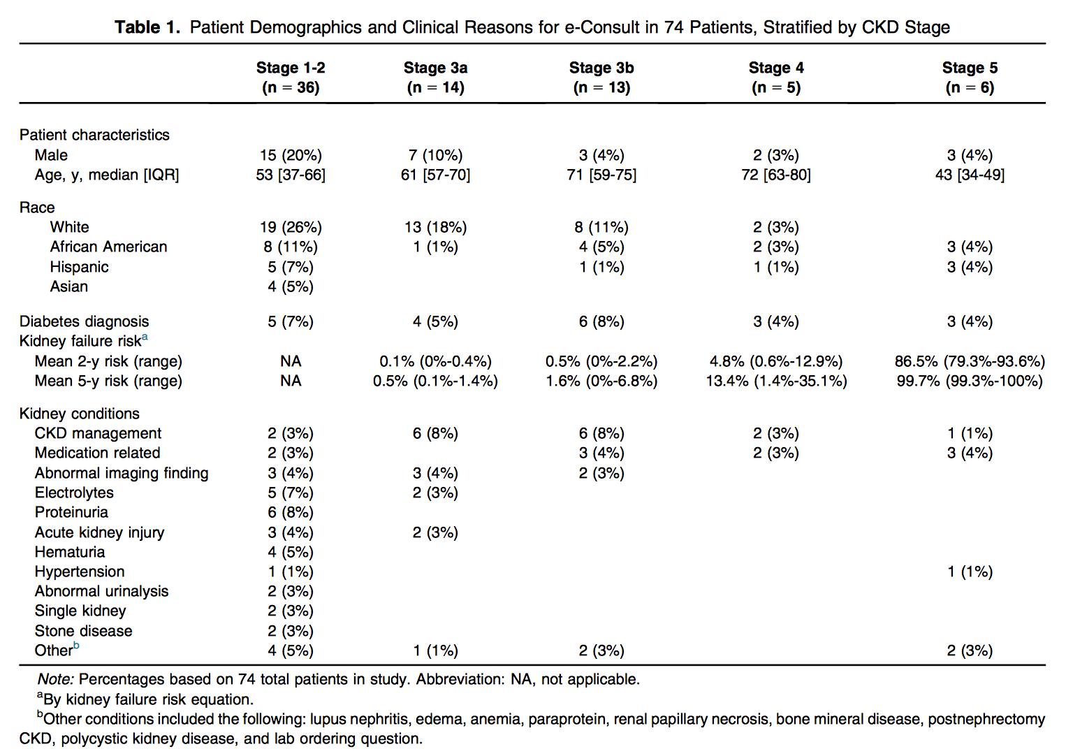 Table 1 from Mendu et al AJKD, © National Kidney Foundation.