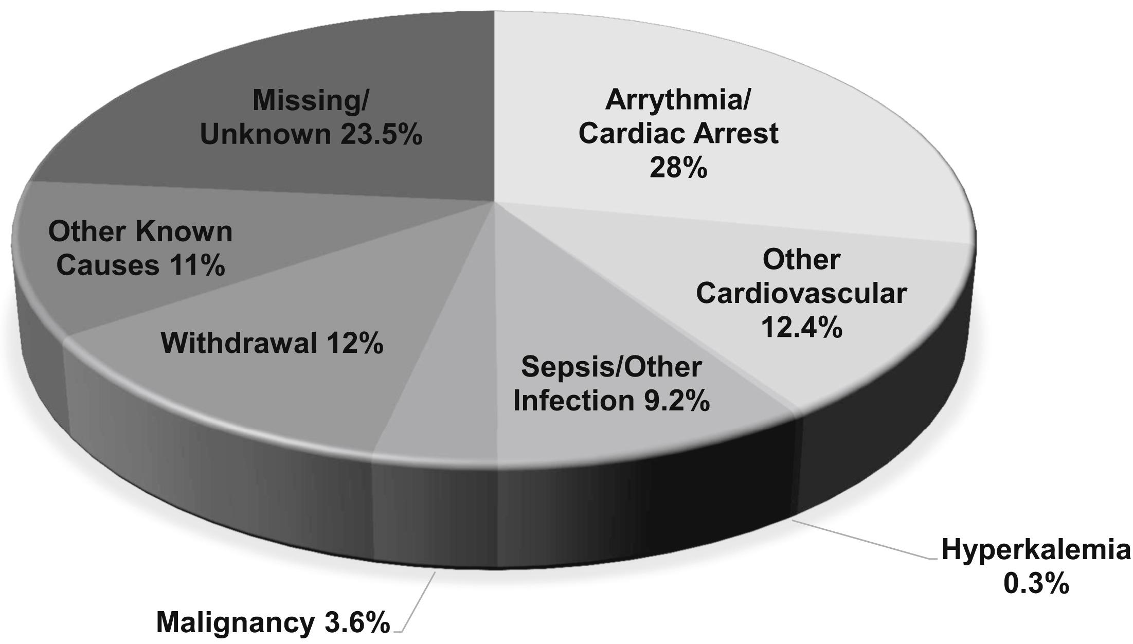 Fig 1 from Makar and Pun, AJKD, © National Kidney Foundation.